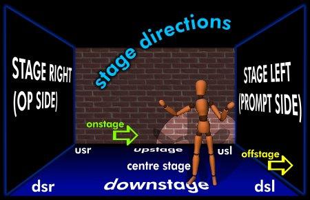 Stage Management Blocking Notation Www Theatrecrafts Com